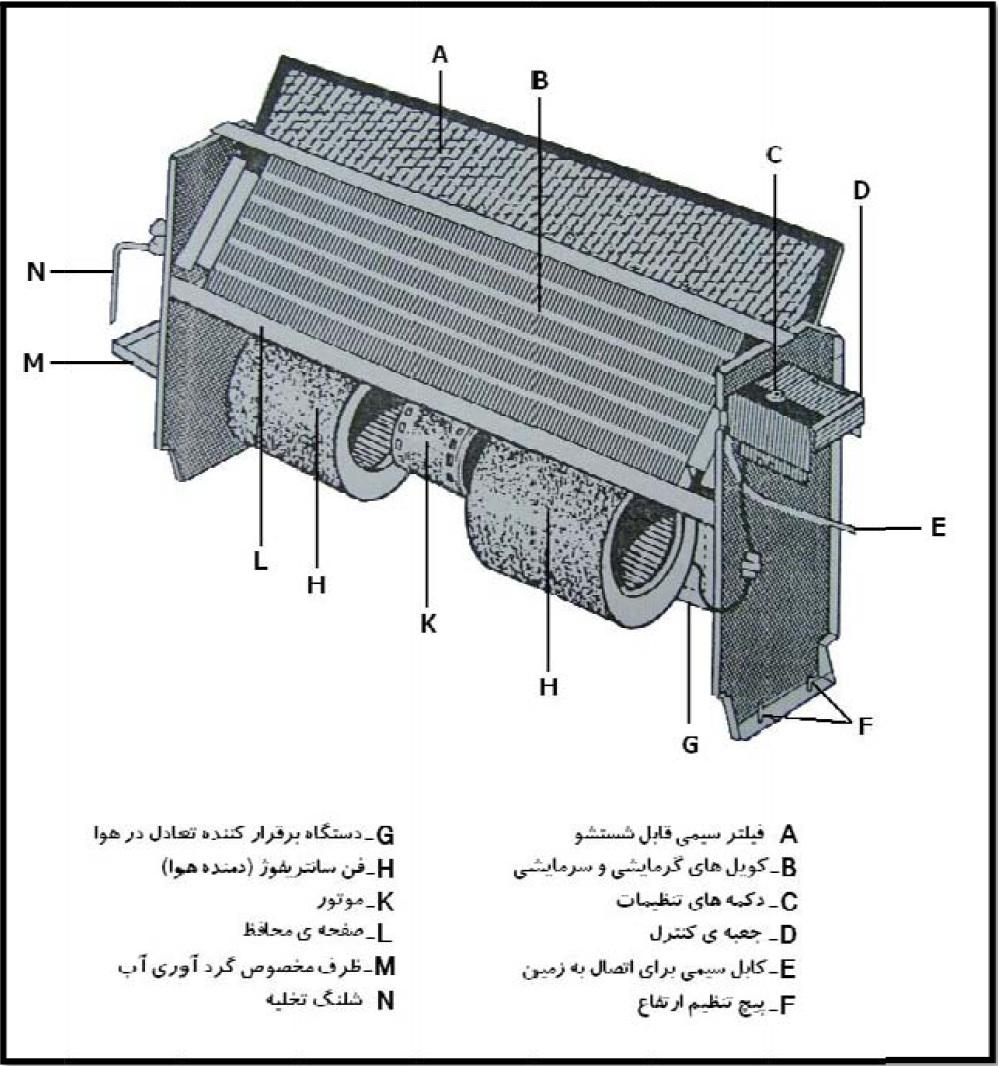 فن کویلهای سقفی